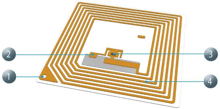 A grande vantagem da RFID perante aos outros sistemas, como o código de barras, é sua rapidez de leitura.