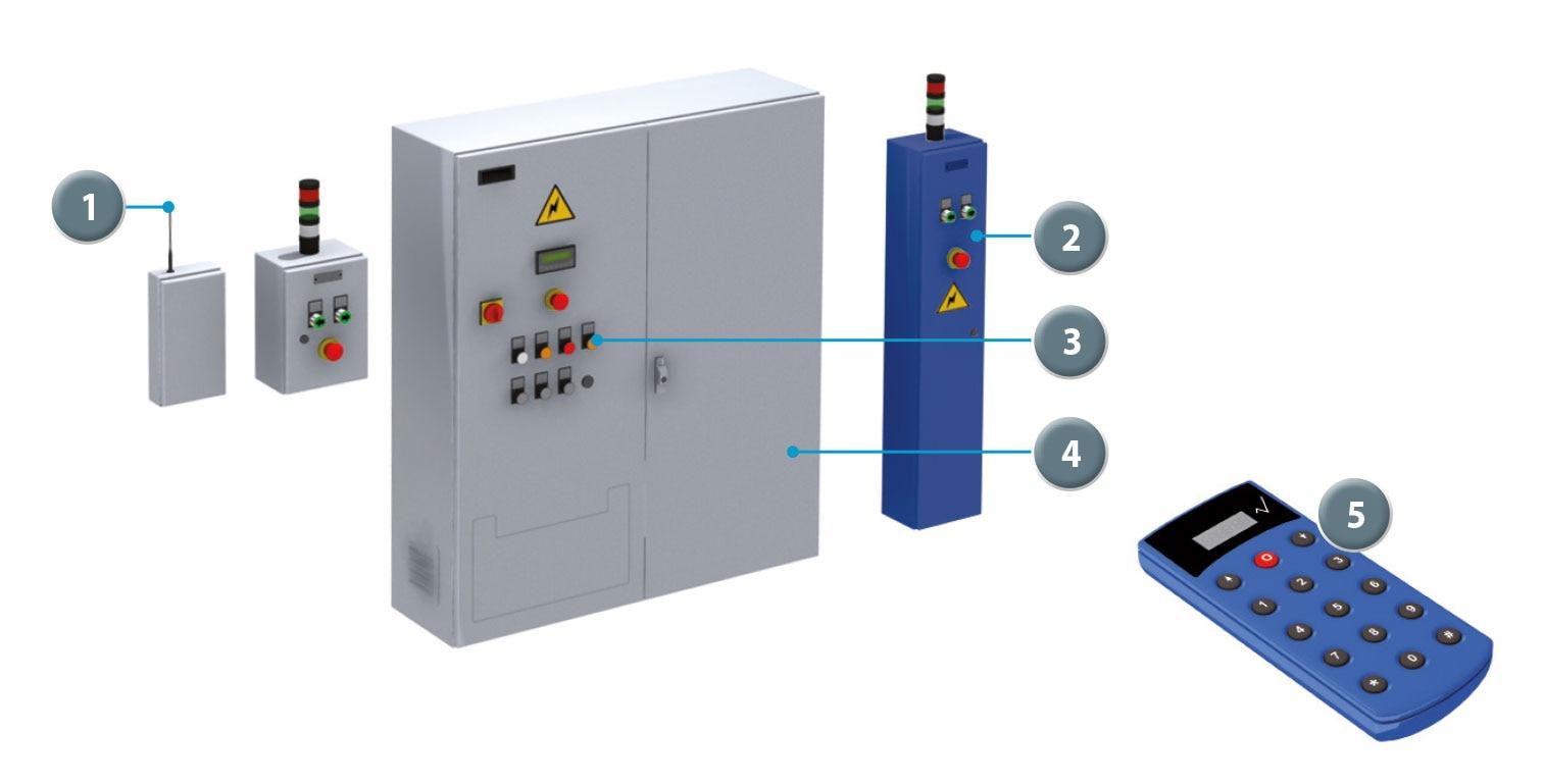 Sistema de controle remoto para estantes móveis
