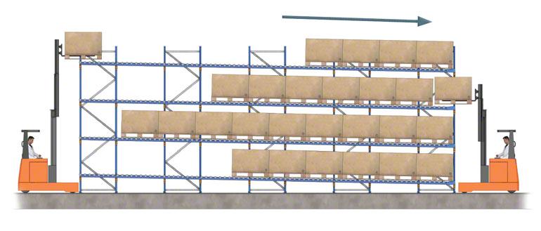 Entrada e saída de mercadorias em uma estante dinâmica com roletes.