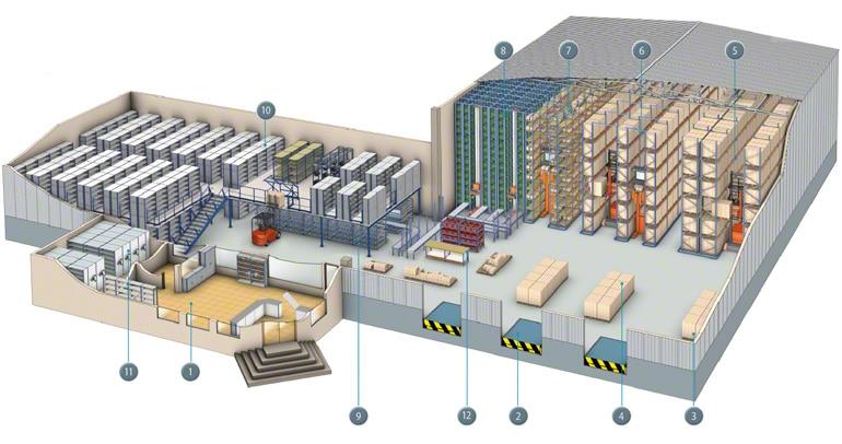 Mapa das diferentes zonas e operações que podem ocorrer em um armazém.
