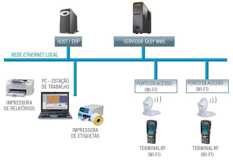 Circuito de um Sistema de Gestão de Armazéns (WMS) com os diferentes elementos informáticos e tecnológicos