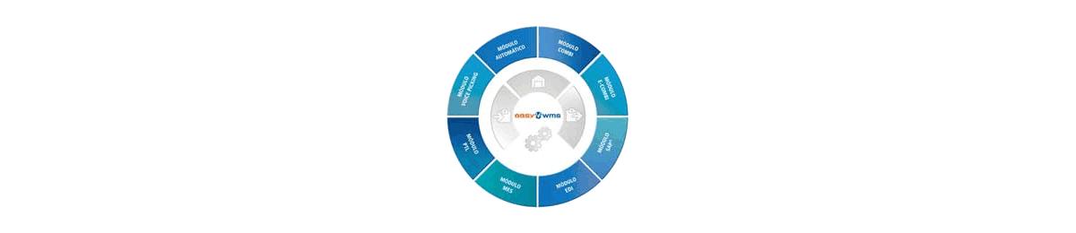 Software de gestión de depósitos - Easy WMS