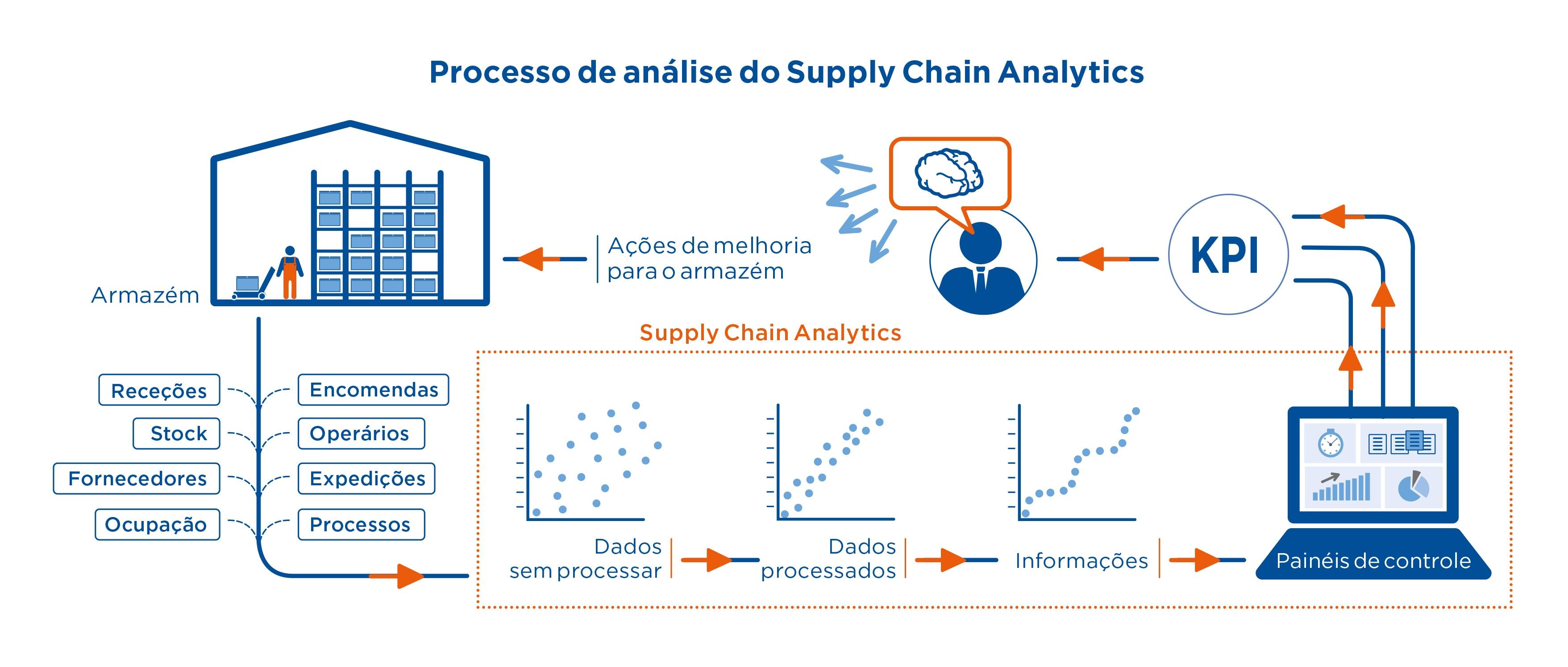 Processo de análise do Supply Chain Analytics